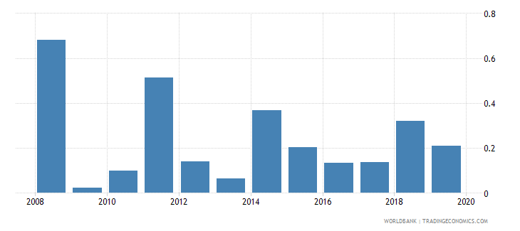samoa ict goods exports percent of total goods exports wb data