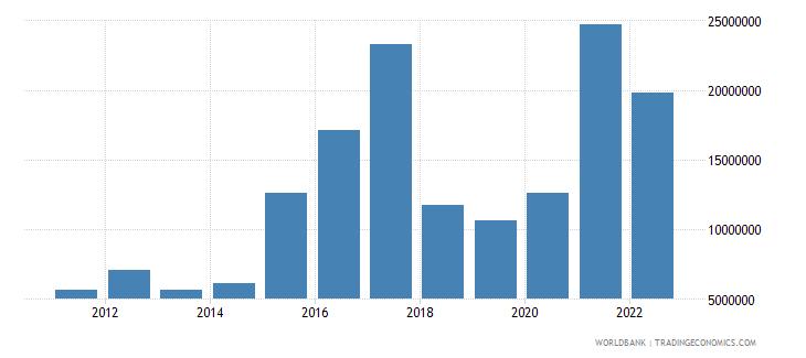 samoa ict service exports bop us dollar wb data
