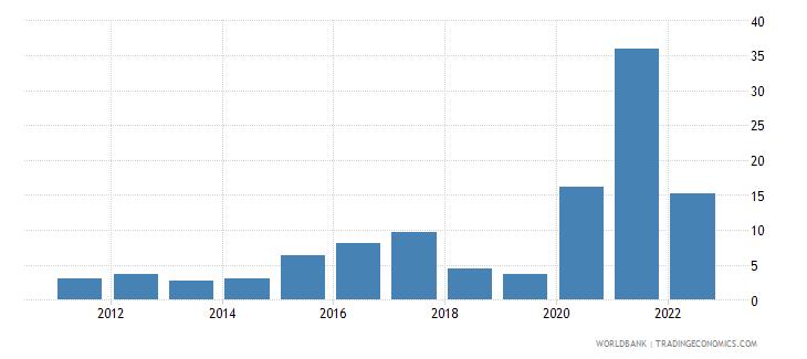 samoa ict service exports percent of service exports bop wb data