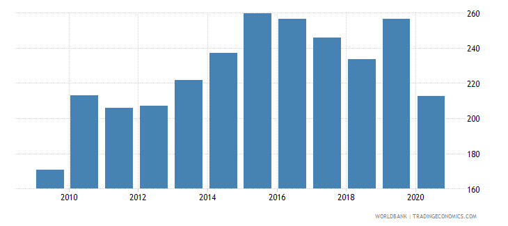 samoa import volume index 2000  100 wb data