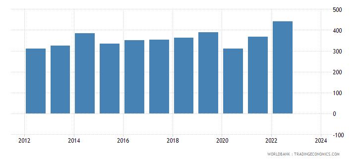 samoa imports merchandise customs current us$ millions seas adj  wb data