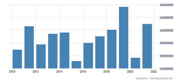 samoa imports of goods and services bop us dollar wb data