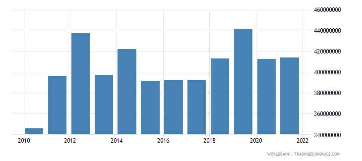 samoa imports of goods and services us dollar wb data