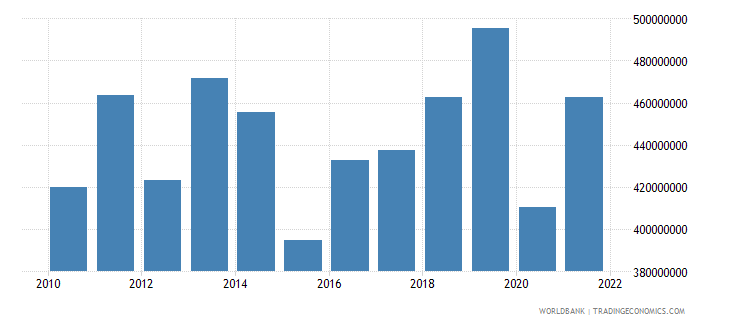 samoa imports of goods services and income bop us dollar wb data
