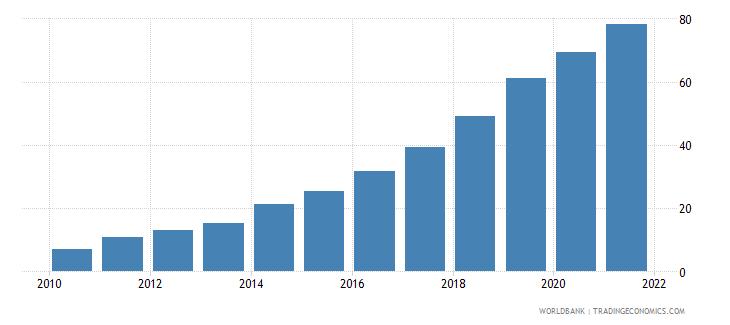 samoa individuals using the internet percent of population wb data