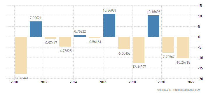 samoa industry value added annual percent growth wb data
