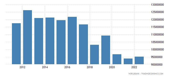 samoa industry value added us dollar wb data