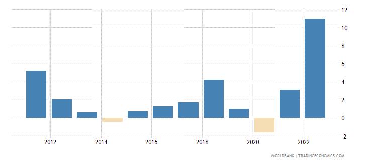 samoa inflation consumer prices annual percent wb data