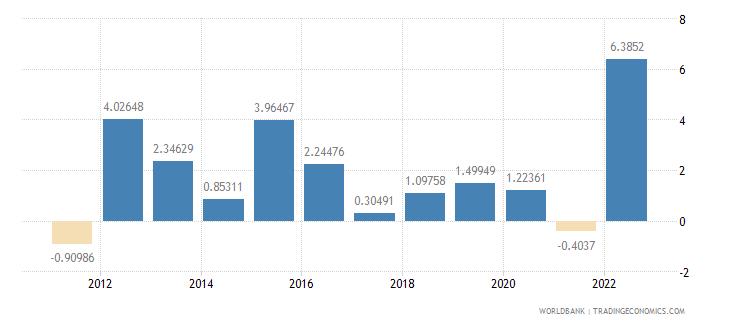 samoa inflation gdp deflator annual percent wb data