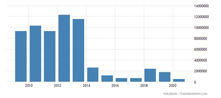 samoa international tourism expenditures for passenger transport items us dollar wb data