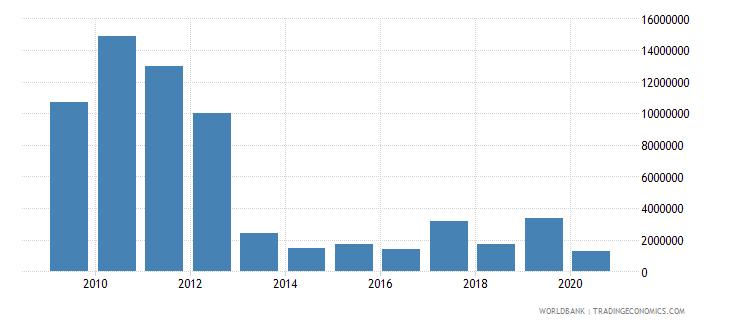 samoa international tourism expenditures for travel items us dollar wb data