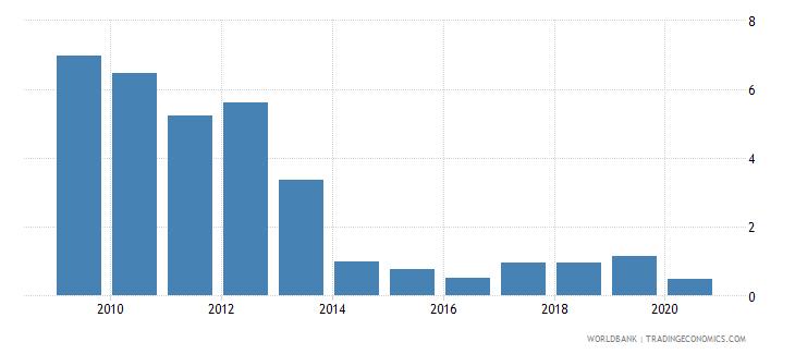 samoa international tourism expenditures percent of total imports wb data