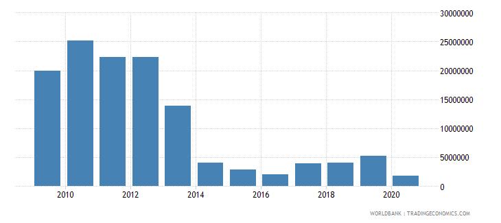 samoa international tourism expenditures us dollar wb data