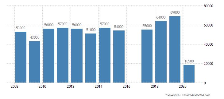 samoa international tourism number of departures wb data