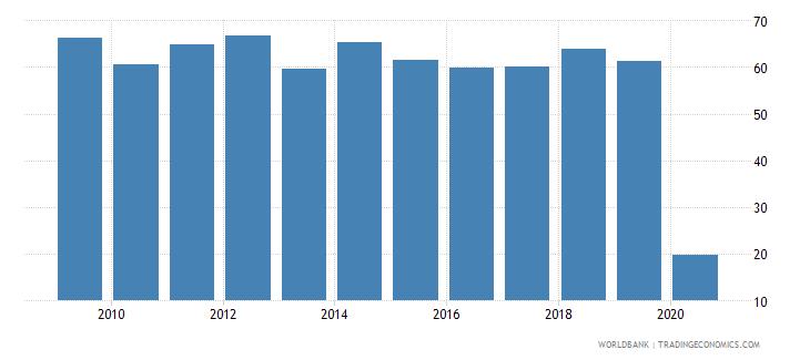 samoa international tourism receipts percent of total exports wb data
