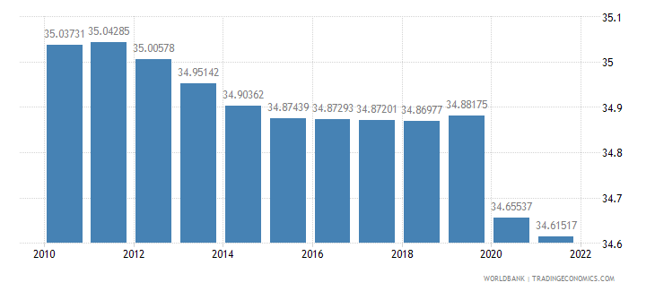 samoa labor force female percent of total labor force wb data