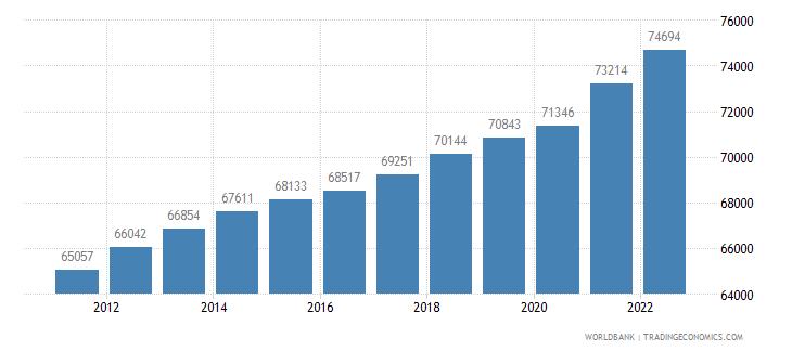 samoa labor force total wb data