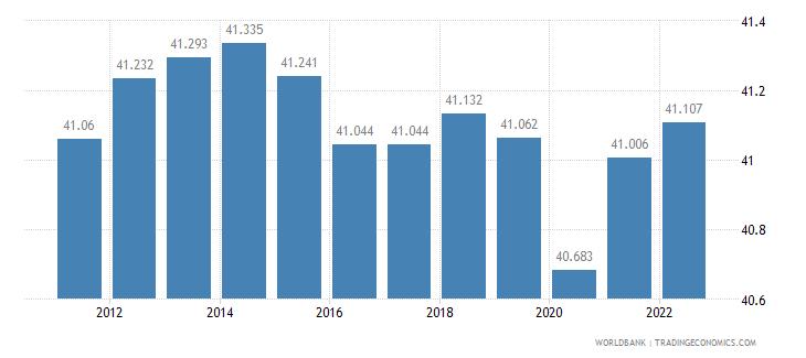 samoa labor participation rate female percent of female population ages 15 plus  wb data