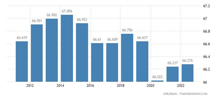 samoa labor participation rate male percent of male population ages 15 plus  wb data