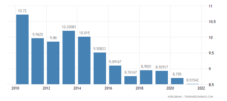 samoa lending interest rate percent wb data