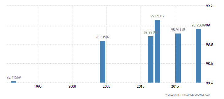 samoa literacy rate adult male percent of males ages 15 and above wb data