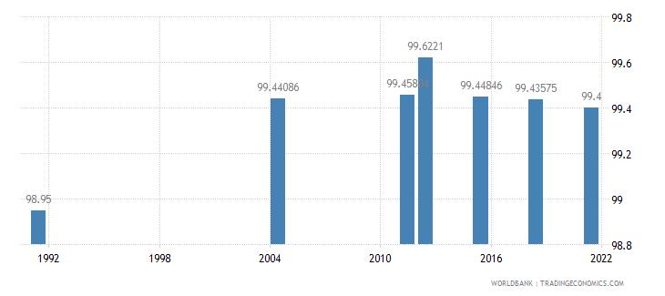 samoa literacy rate youth female percent of females ages 15 24 wb data