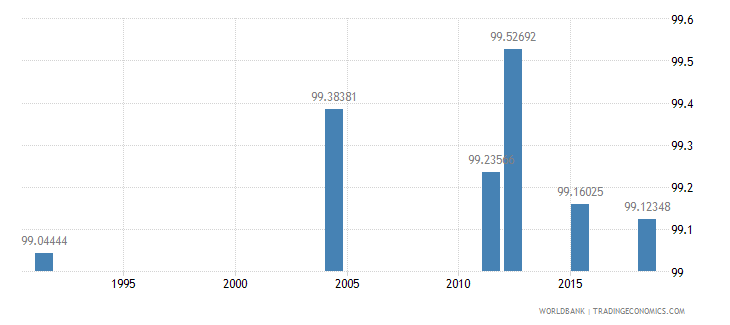 samoa literacy rate youth total percent of people ages 15 24 wb data