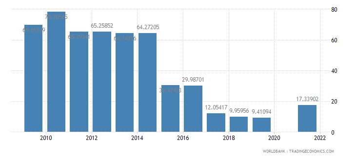 samoa manufactures exports percent of merchandise exports wb data