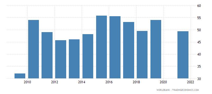 samoa manufactures imports percent of merchandise imports wb data