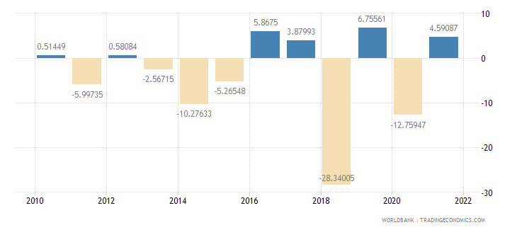 samoa manufacturing value added annual percent growth wb data