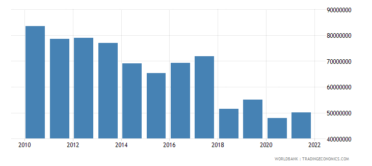 samoa manufacturing value added constant 2000 us dollar wb data