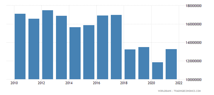 samoa manufacturing value added current lcu wb data