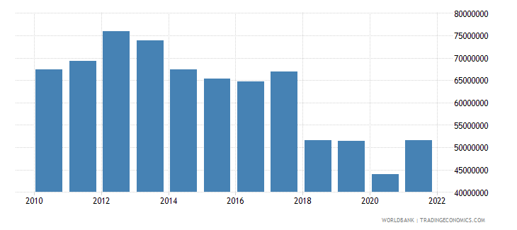 samoa manufacturing value added us dollar wb data