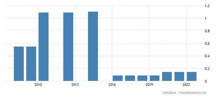samoa marine protected areas percent of total surface area wb data