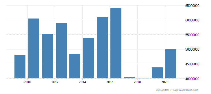 samoa merchandise exports by the reporting economy us dollar wb data
