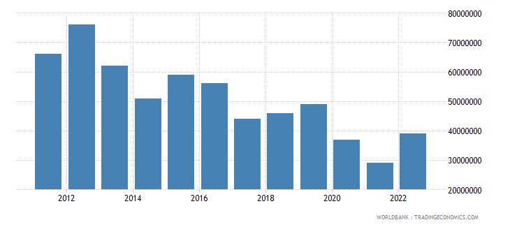 samoa merchandise exports us dollar wb data