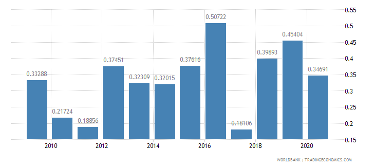 samoa merchandise imports by the reporting economy residual percent of total merchandise imports wb data