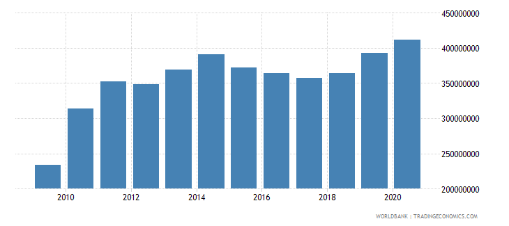 samoa merchandise imports by the reporting economy us dollar wb data