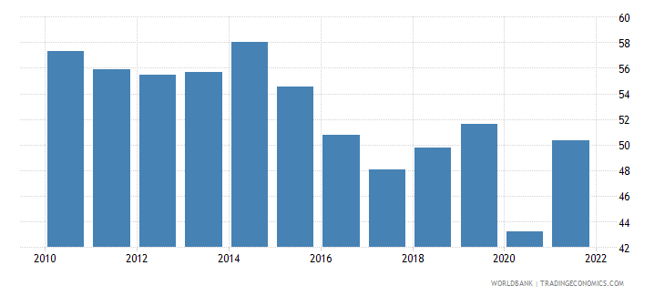 samoa merchandise trade percent of gdp wb data