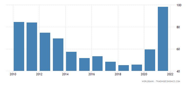 samoa multilateral debt service percent of public and publicly guaranteed debt service wb data