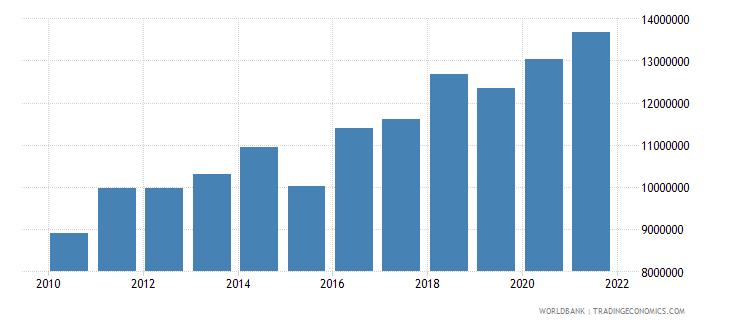 samoa multilateral debt service tds us dollar wb data