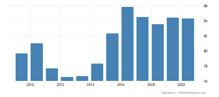 samoa net barter terms of trade index 2000  100 wb data