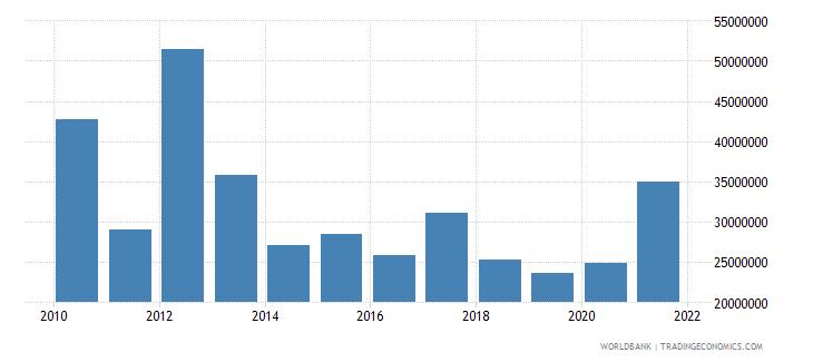 samoa net bilateral aid flows from dac donors australia us dollar wb data