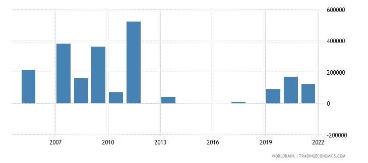 samoa net bilateral aid flows from dac donors canada us dollar wb data
