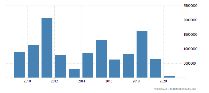 samoa net bilateral aid flows from dac donors european commission us dollar wb data