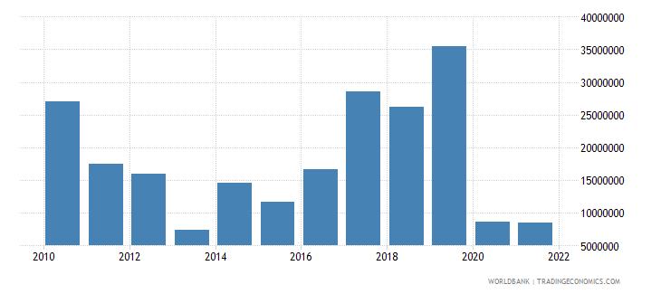 samoa net bilateral aid flows from dac donors japan us dollar wb data