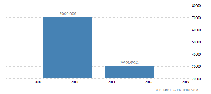 samoa net bilateral aid flows from dac donors luxembourg us dollar wb data