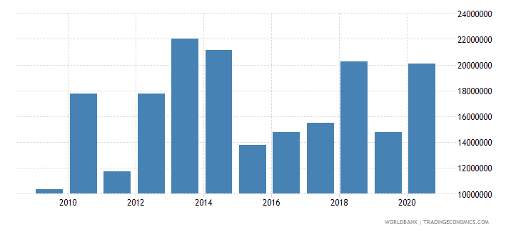 samoa net bilateral aid flows from dac donors new zealand us dollar wb data