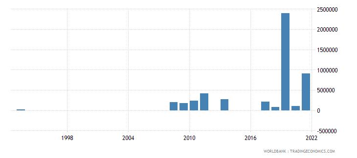samoa net bilateral aid flows from dac donors united kingdom us dollar wb data