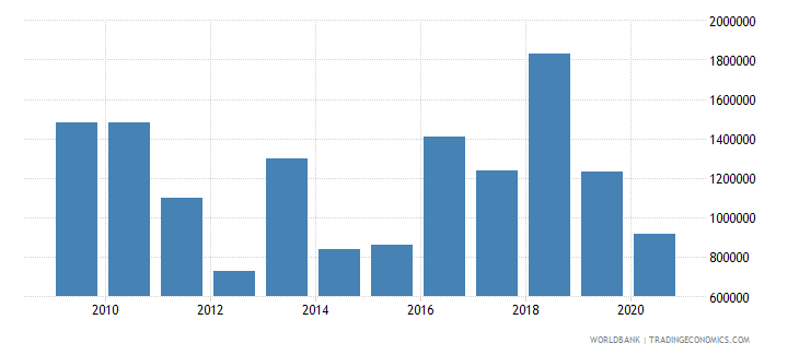 samoa net bilateral aid flows from dac donors united states us dollar wb data